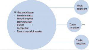 Schema van bundeling kennis en ervaring bij thuiszorgteams die zich specialiseren in ALS