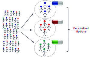 ontrafelen heterogeniteit met gepersonaliseerde behandeling ALS als doel