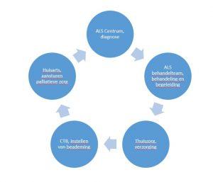 schematische weergave zorgverleners om de ALS-patient
